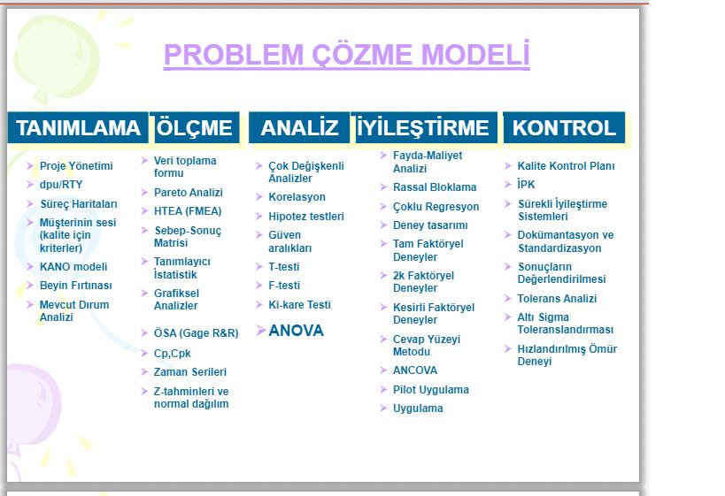 6sigma problem çözme modeli
