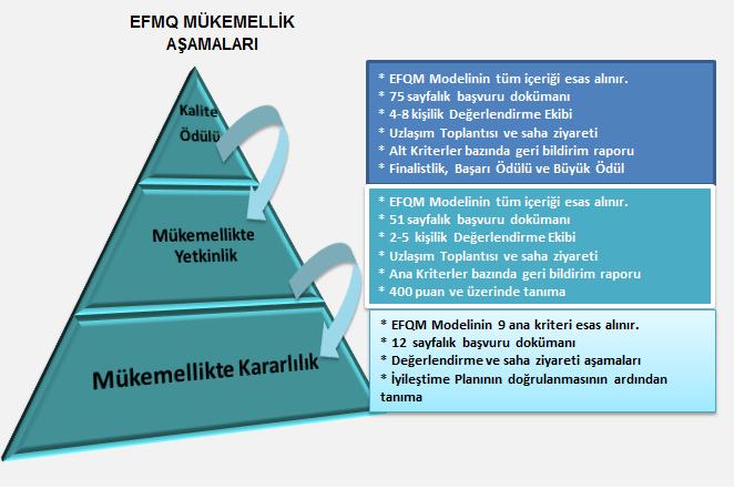 EFQM AŞAMALARI.png