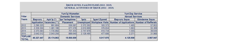 İşkur faaliyet raporu 2012-2015
